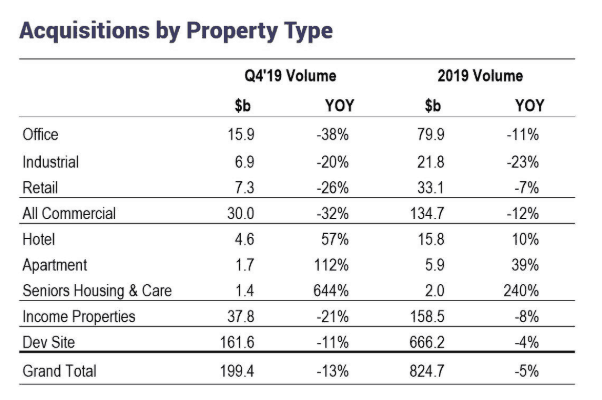 acquisition by property type