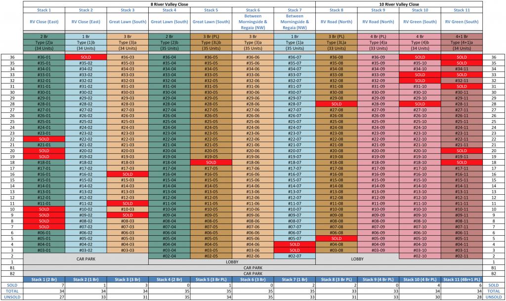 The Avenir Balance Units Chart
