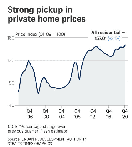 Singapore Private home prices rise on Q4